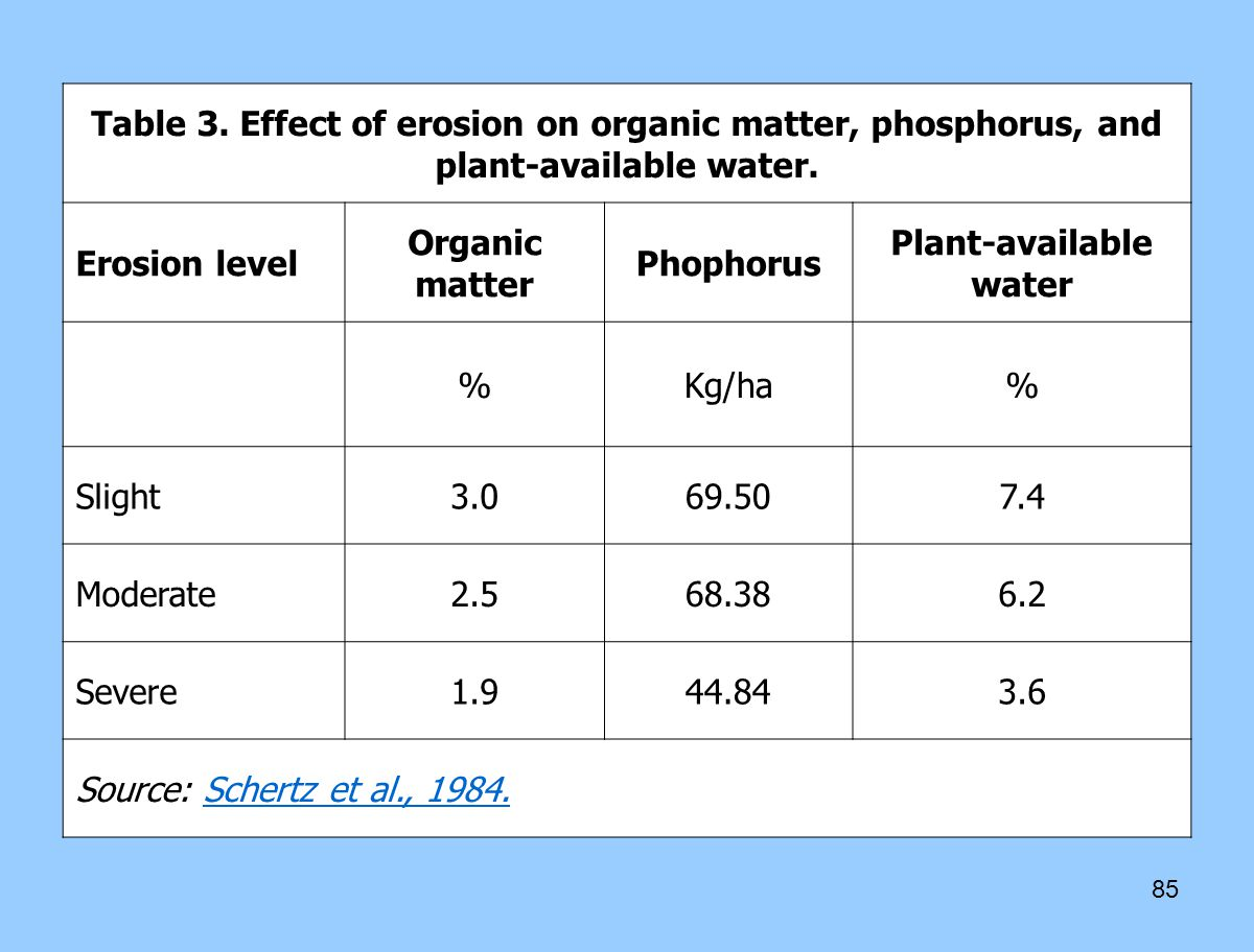 Plant-available water