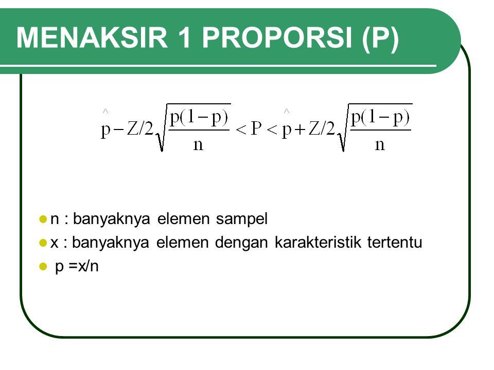 MENAKSIR 1 PROPORSI (P) n : banyaknya elemen sampel