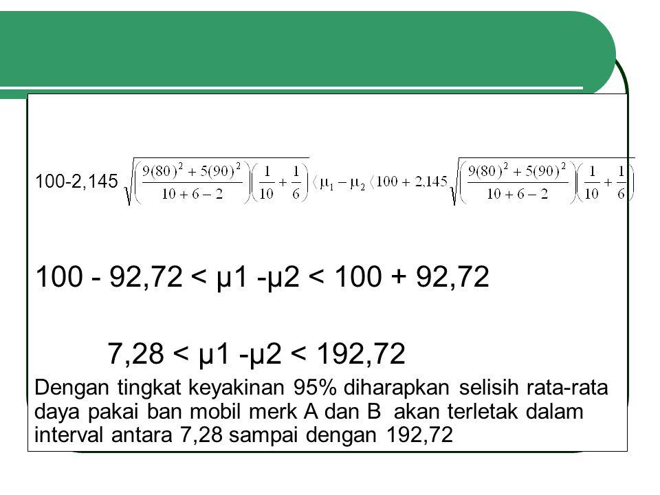 100 - 92,72 < µ1 -µ2 < 100 + 92,72 7,28 < µ1 -µ2 < 192,72