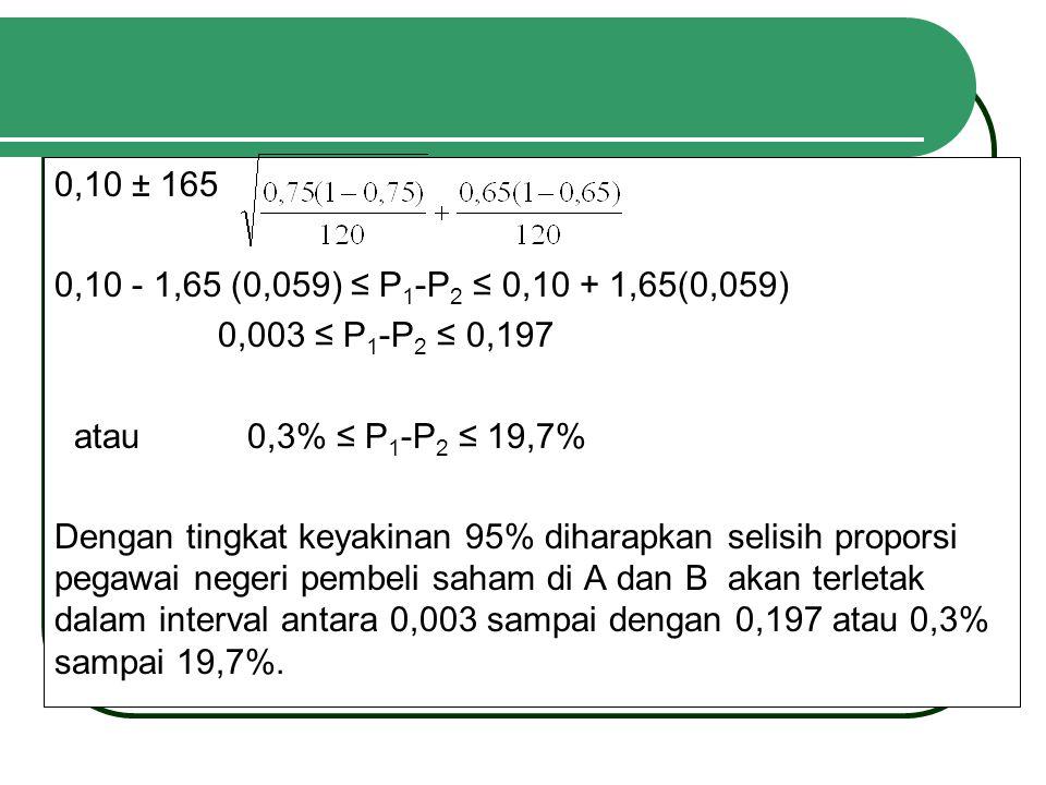 0,10 ± 165 0,10 - 1,65 (0,059) ≤ P1-P2 ≤ 0,10 + 1,65(0,059) 0,003 ≤ P1-P2 ≤ 0,197. atau 0,3% ≤ P1-P2 ≤ 19,7%
