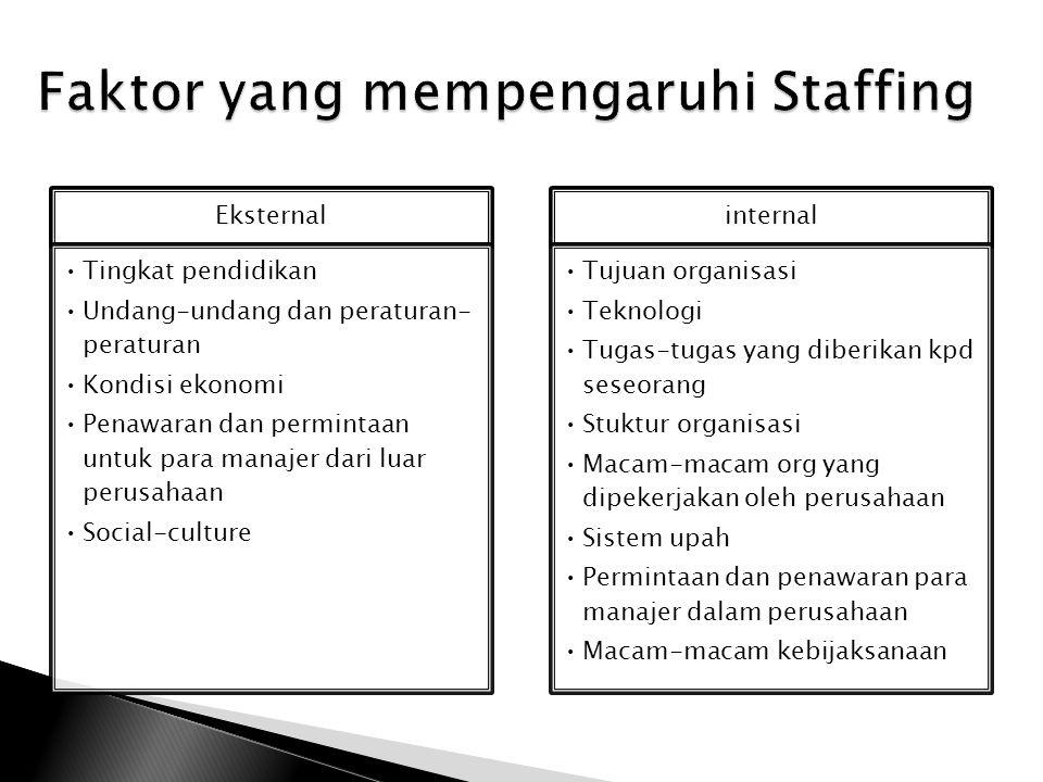 Faktor yang mempengaruhi Staffing