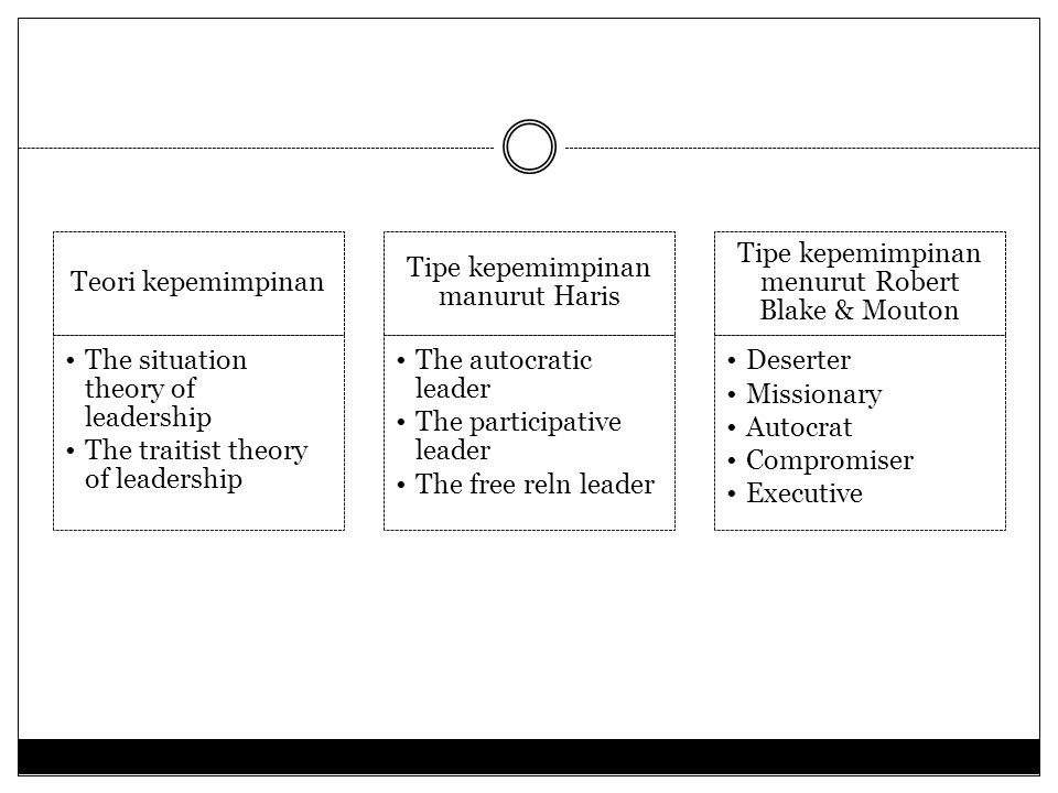 The situation theory of leadership The traitist theory of leadership