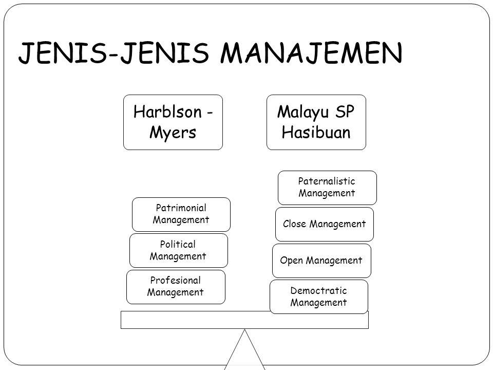 JENIS-JENIS MANAJEMEN