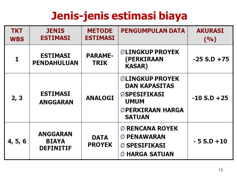 Jenis-jenis estimasi biaya ANGGARAN BIAYA DEFINITIF