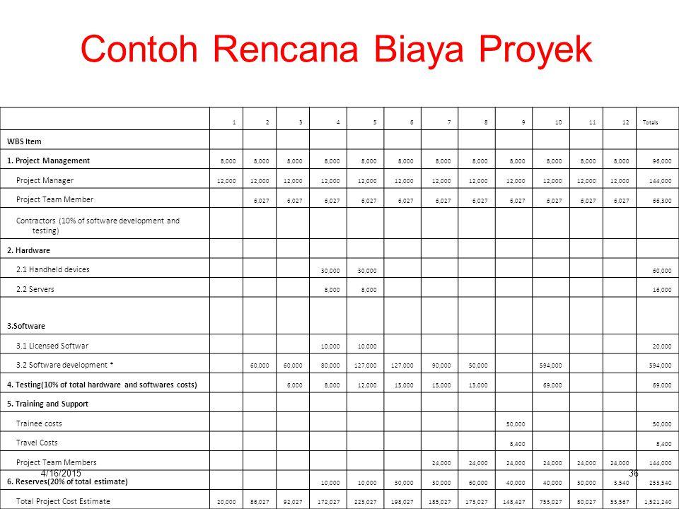 Contoh Rencana Biaya Proyek