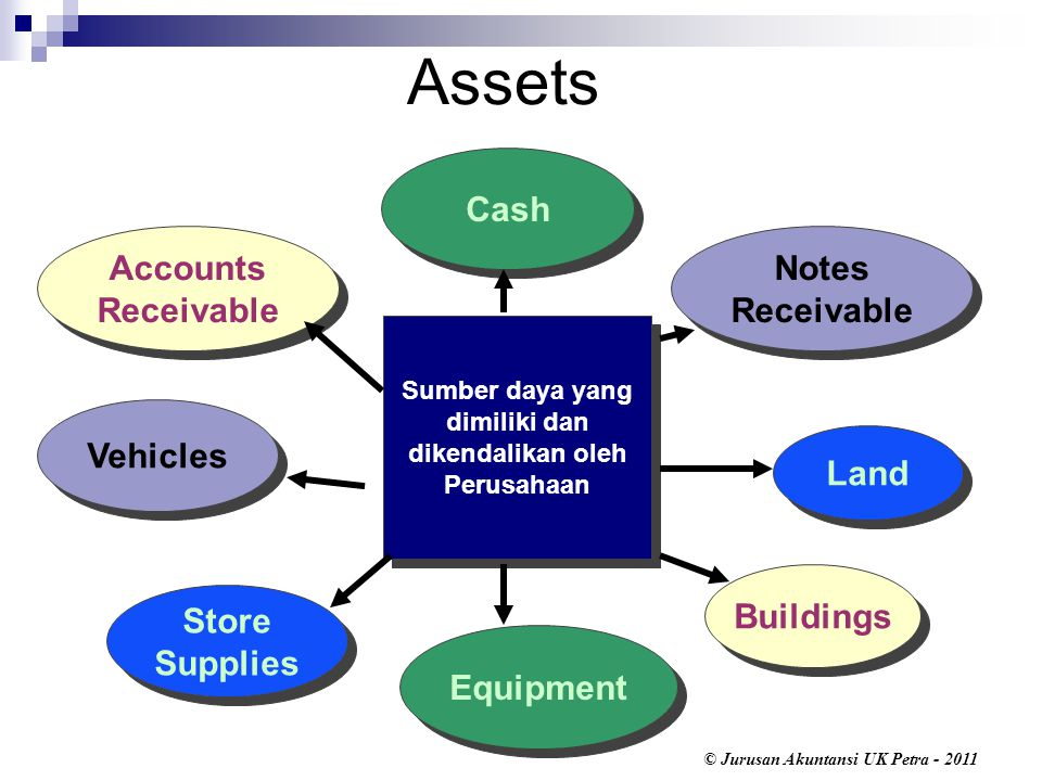 Sumber daya yang dimiliki dan dikendalikan oleh Perusahaan