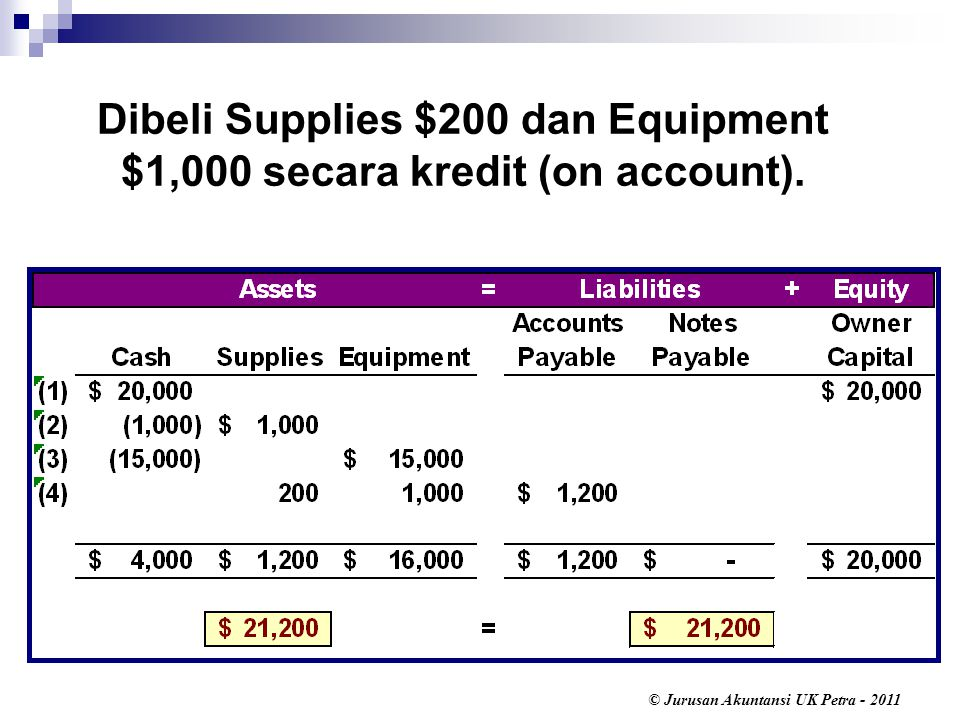 Dibeli Supplies $200 dan Equipment $1,000 secara kredit (on account).