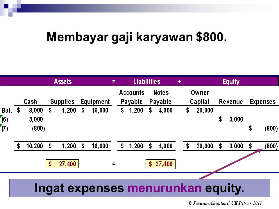Membayar gaji karyawan $800. Ingat expenses menurunkan equity.