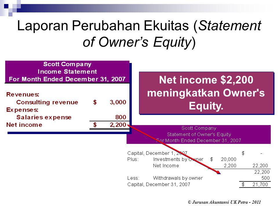 Laporan Perubahan Ekuitas (Statement of Owner's Equity)