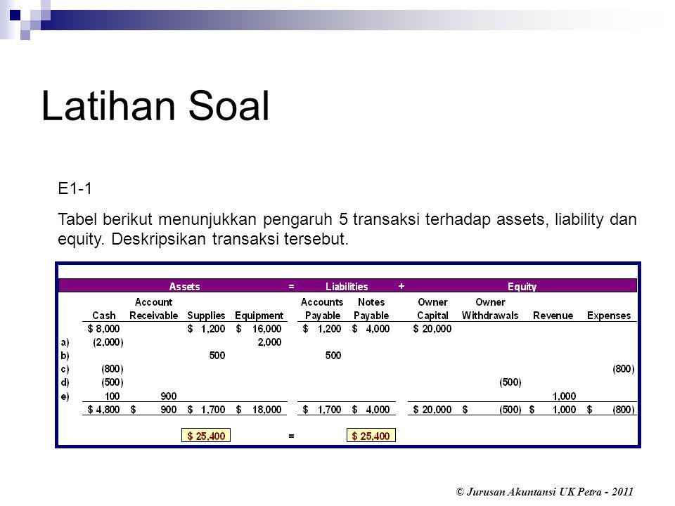Latihan Soal E1-1. Tabel berikut menunjukkan pengaruh 5 transaksi terhadap assets, liability dan equity. Deskripsikan transaksi tersebut.