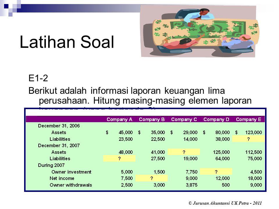 Latihan Soal E1-2. Berikut adalah informasi laporan keuangan lima perusahaan.