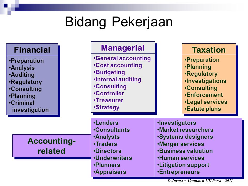 Bidang Pekerjaan Managerial Financial Taxation Accounting-related