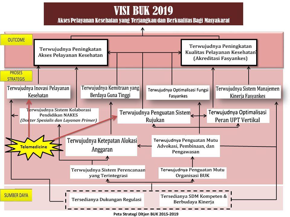 VISI BUK 2019 Akses Pelayanan Kesehatan yang Terjangkau dan Berkualitas Bagi Masyakarat