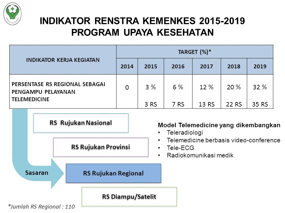 INDIKATOR RENSTRA KEMENKES 2015-2019 PROGRAM UPAYA KESEHATAN