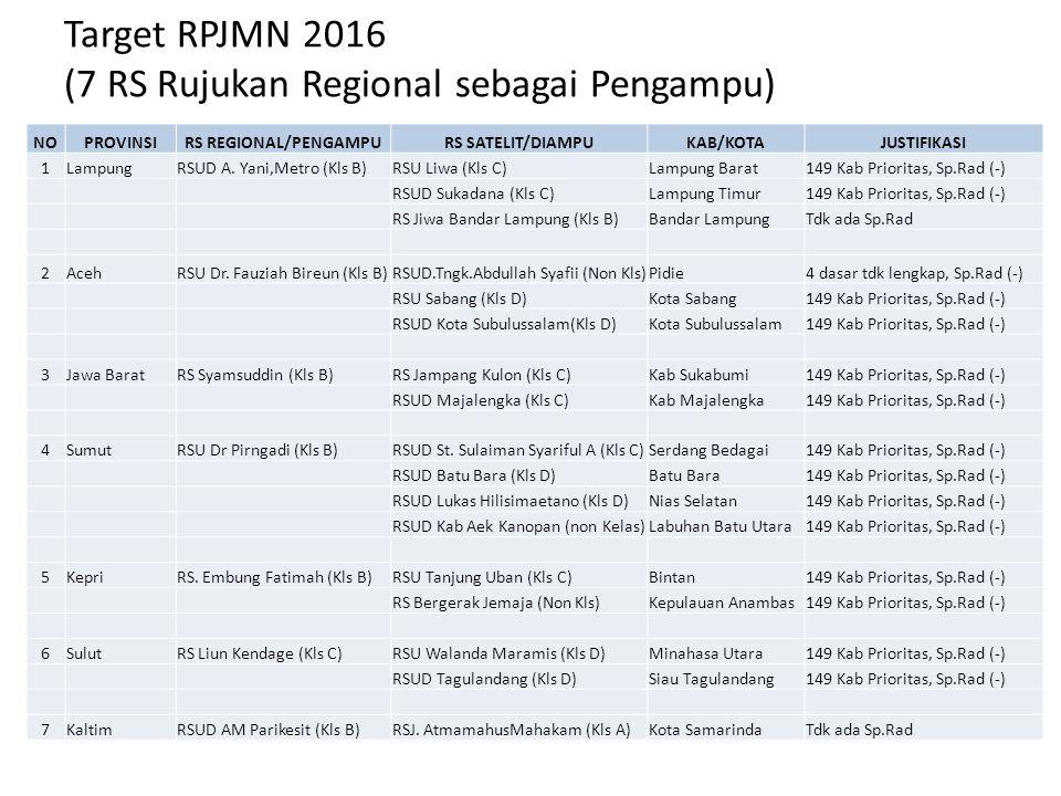 Target RPJMN 2016 (7 RS Rujukan Regional sebagai Pengampu)