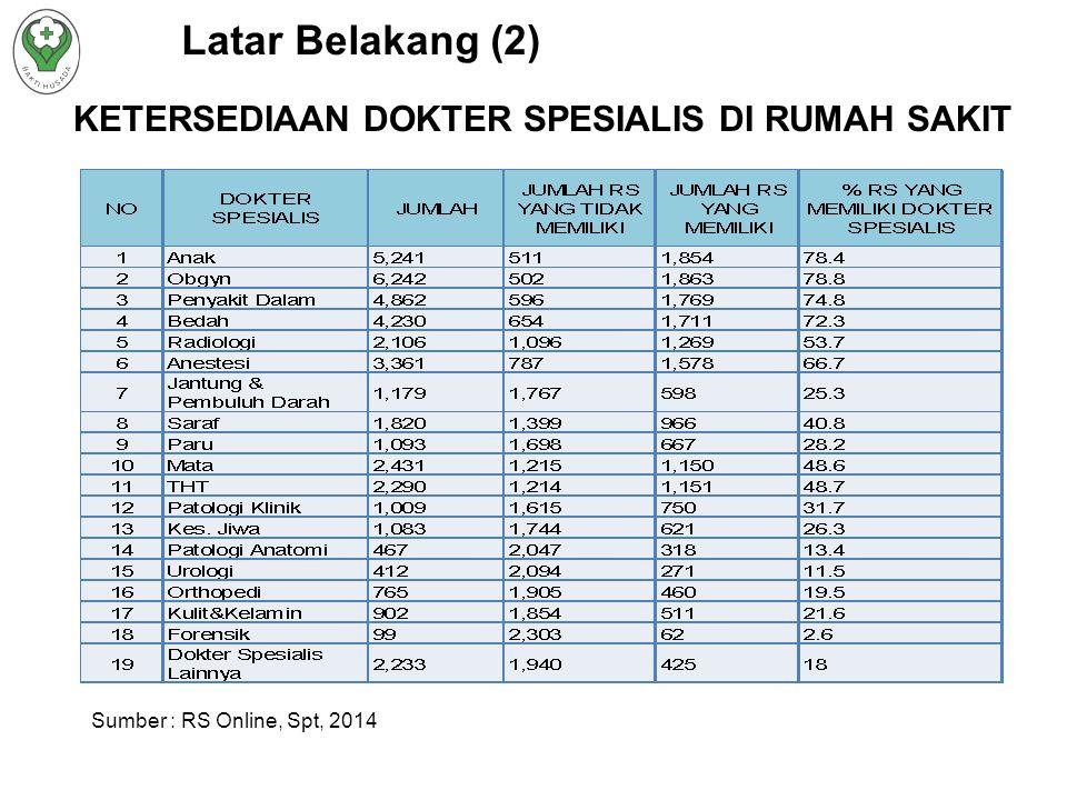 Latar Belakang (2) KETERSEDIAAN DOKTER SPESIALIS DI RUMAH SAKIT