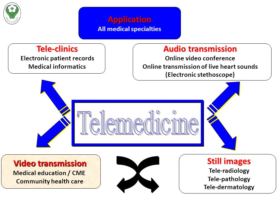 Telemedicine Application Tele-clinics Audio transmission