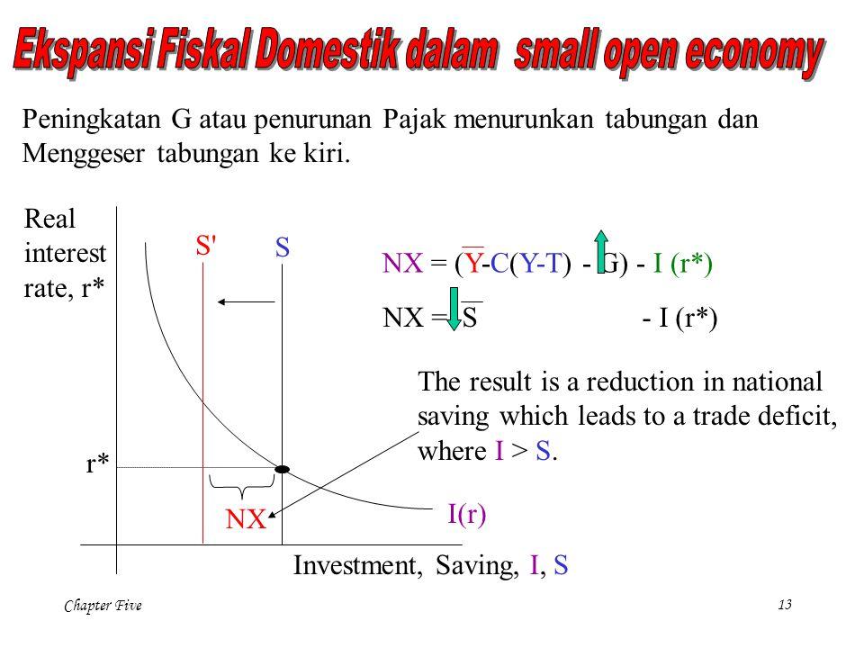 Ekspansi Fiskal Domestik dalam small open economy