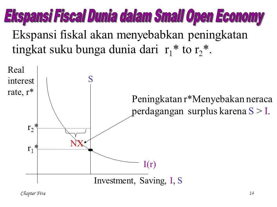 Ekspansi Fiscal Dunia dalam Small Open Economy