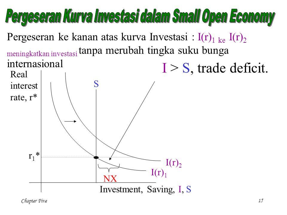 Pergeseran Kurva Investasi dalam Small Open Economy