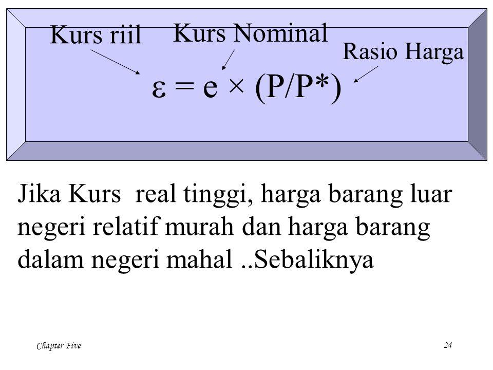 e = e × (P/P*) Kurs riil Kurs Nominal