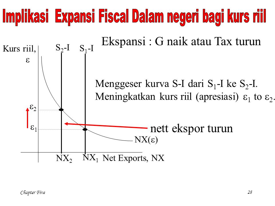 Implikasi Expansi Fiscal Dalam negeri bagi kurs riil