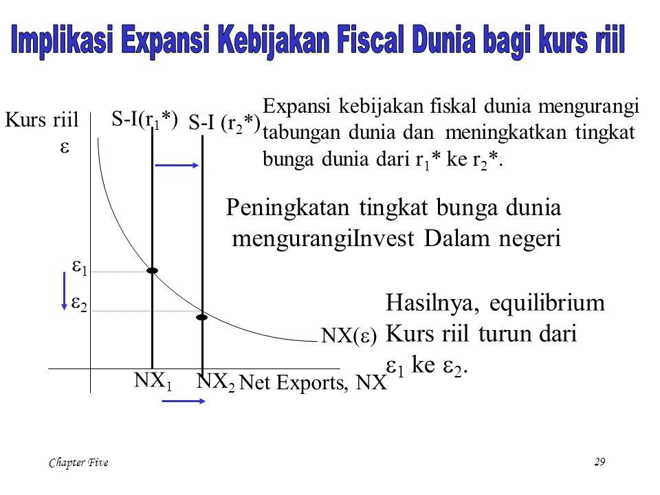 Implikasi Expansi Kebijakan Fiscal Dunia bagi kurs riil