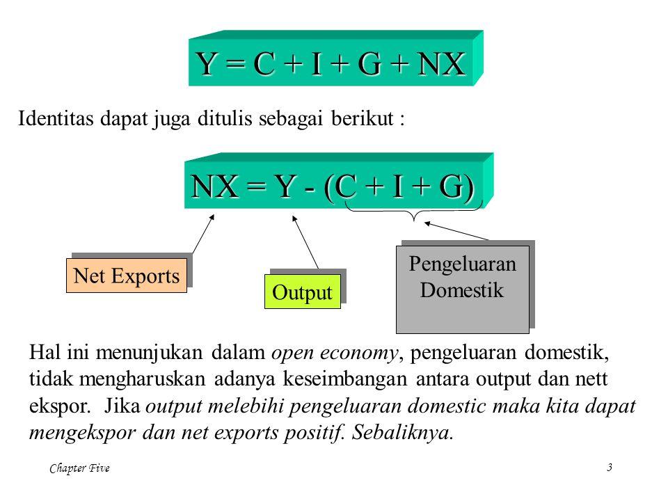 Y = C + I + G + NX NX = Y - (C + I + G)