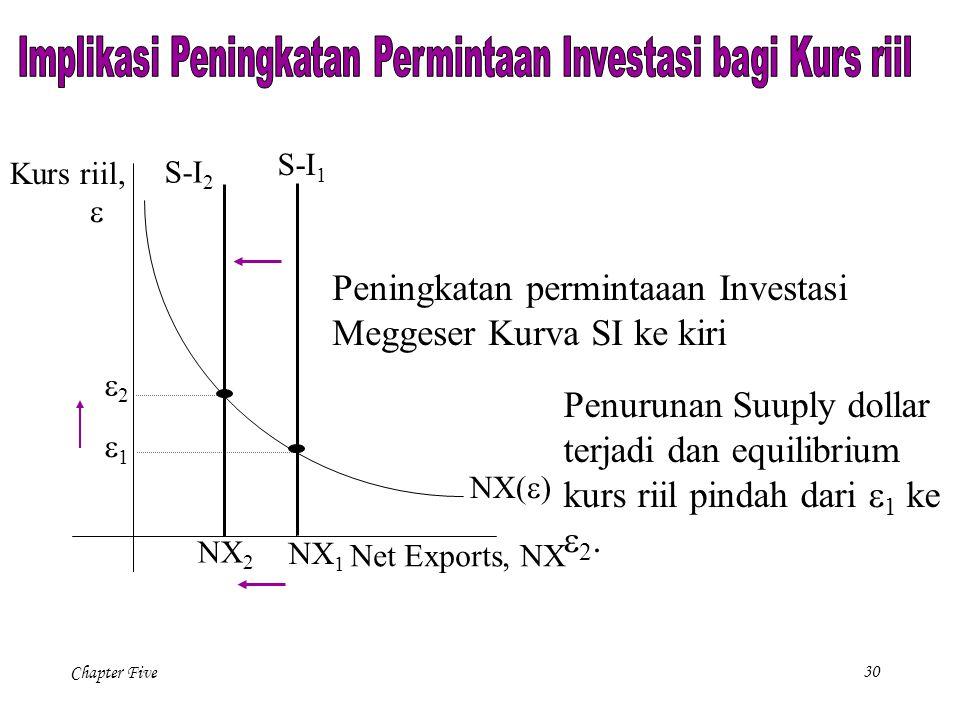 Implikasi Peningkatan Permintaan Investasi bagi Kurs riil