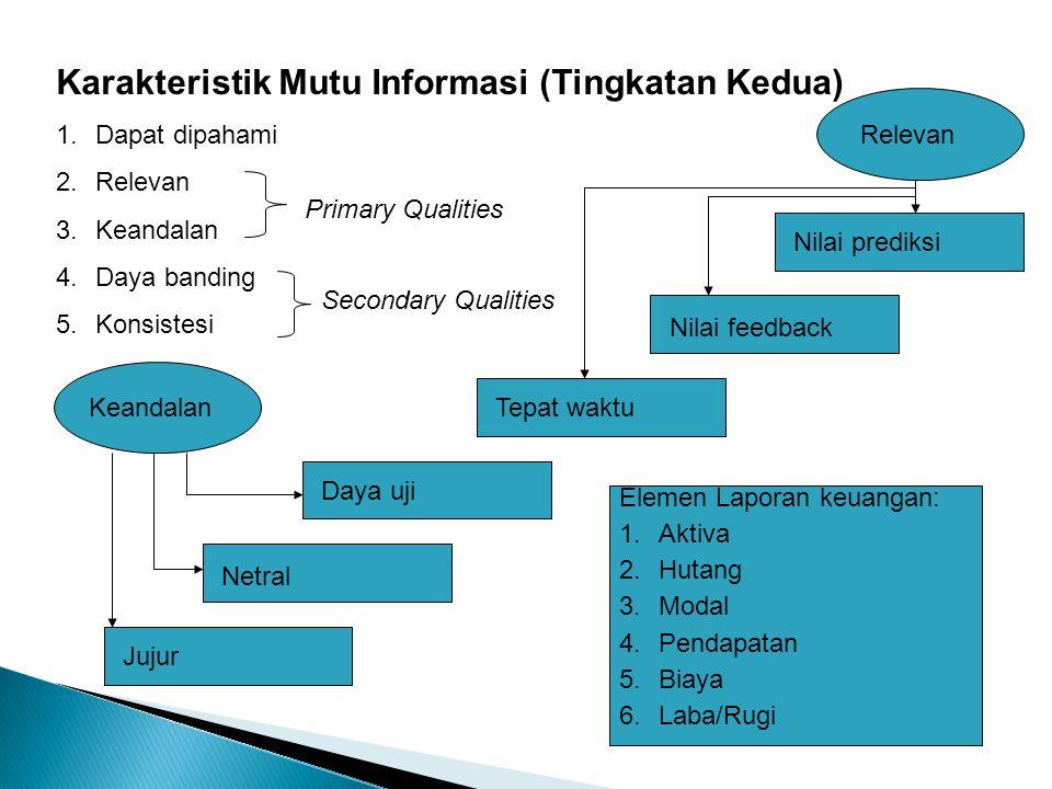 Karakteristik Mutu Informasi (Tingkatan Kedua)