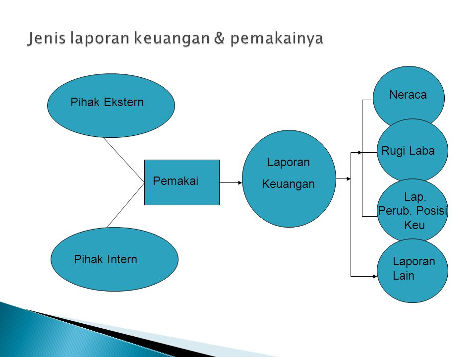 Jenis laporan keuangan & pemakainya