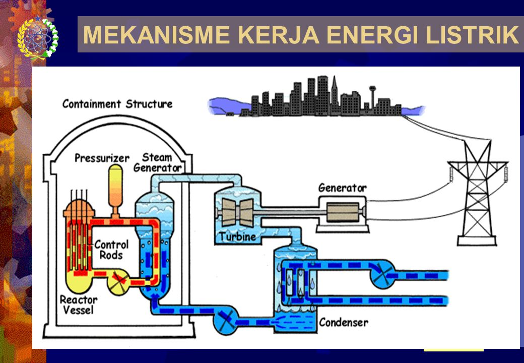 MEKANISME KERJA ENERGI LISTRIK