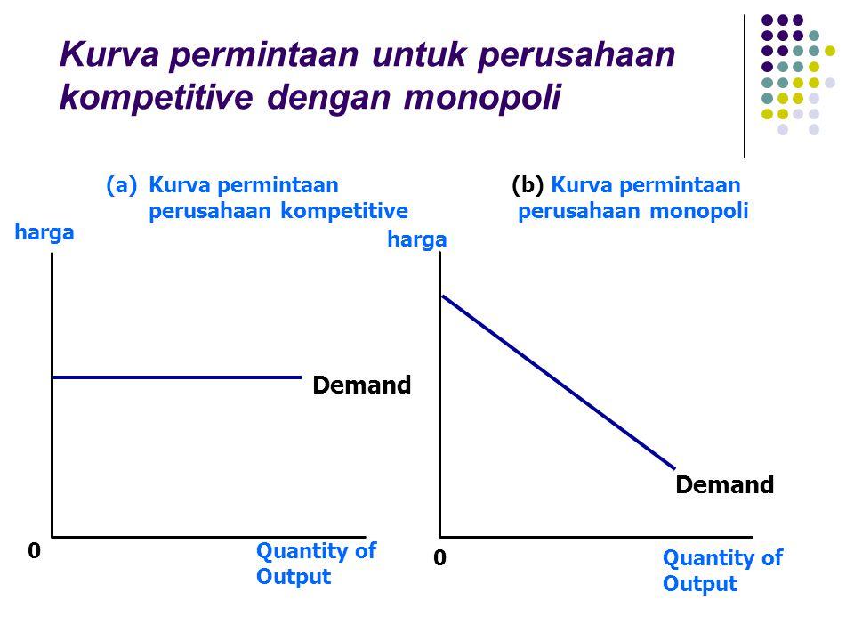 Kurva permintaan untuk perusahaan kompetitive dengan monopoli
