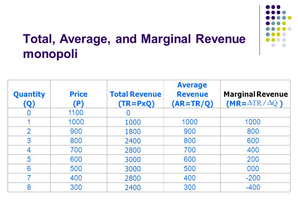 Total, Average, and Marginal Revenue monopoli
