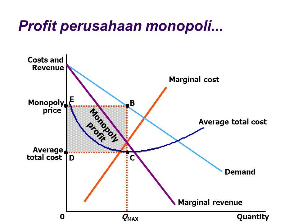 Profit perusahaan monopoli...