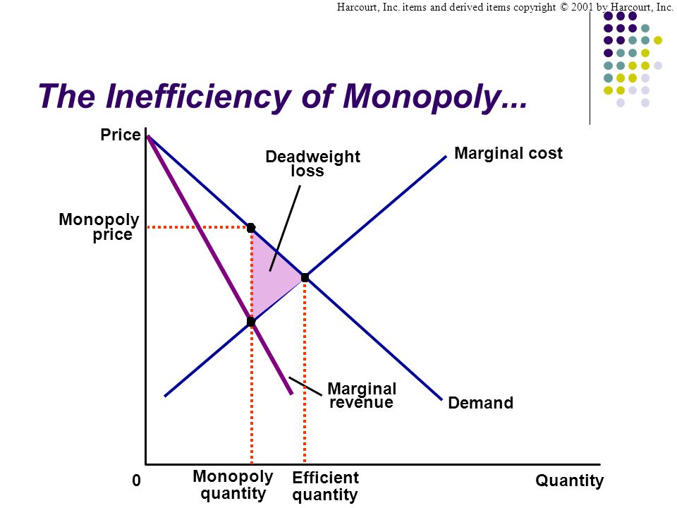 The Inefficiency of Monopoly...