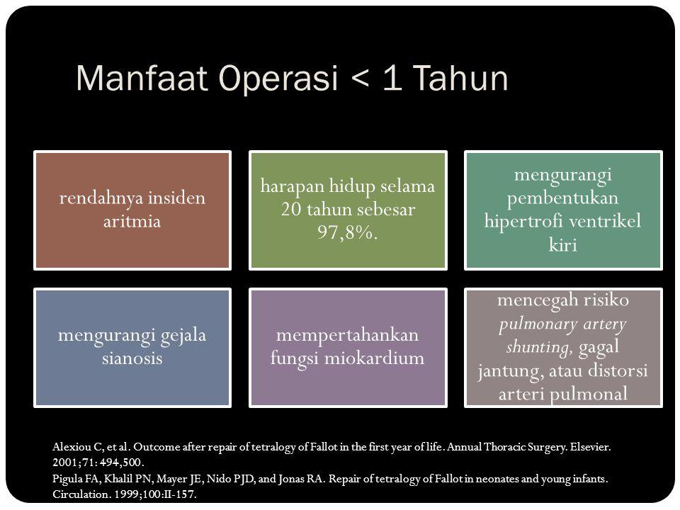 Manfaat Operasi < 1 Tahun