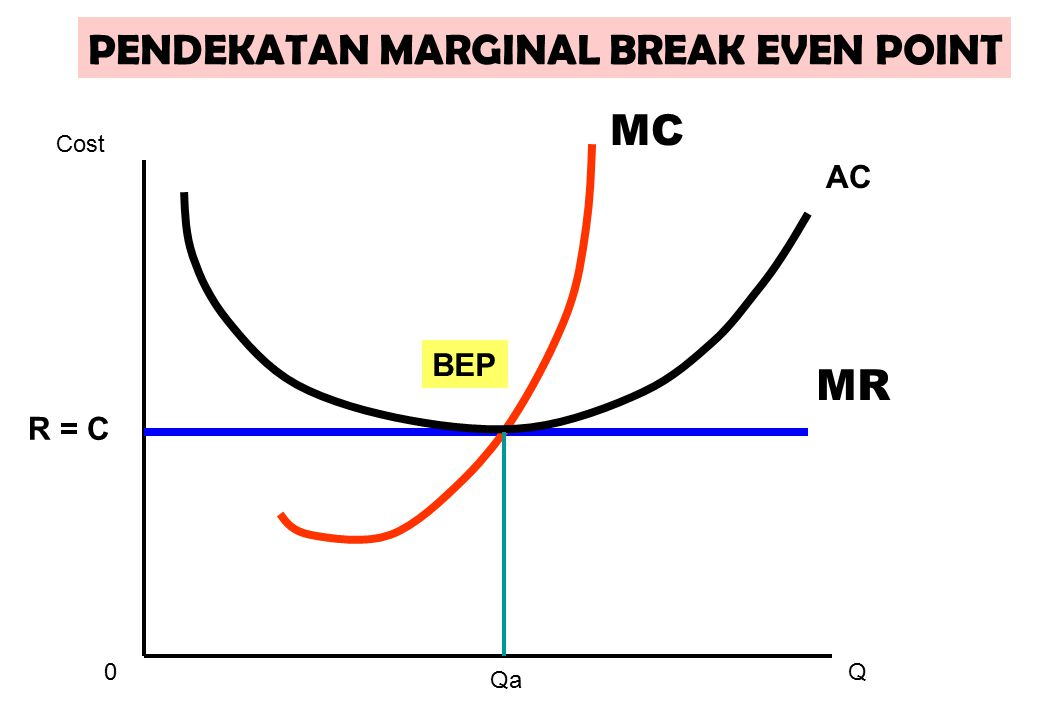 PENDEKATAN MARGINAL BREAK EVEN POINT