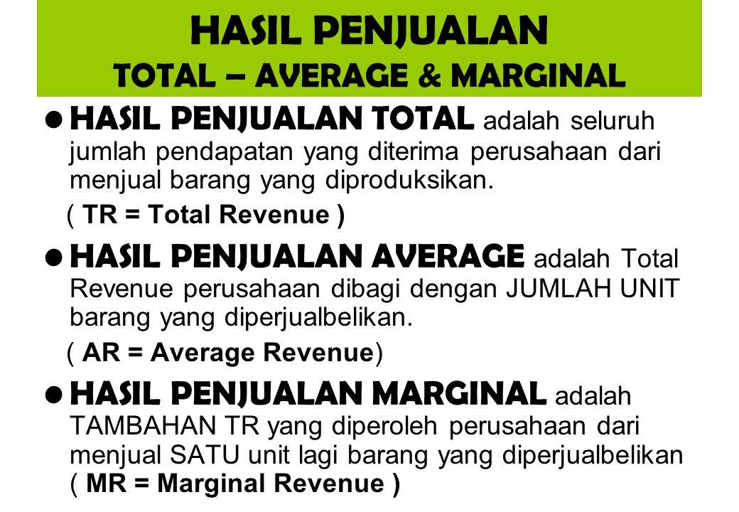 HASIL PENJUALAN TOTAL – AVERAGE & MARGINAL