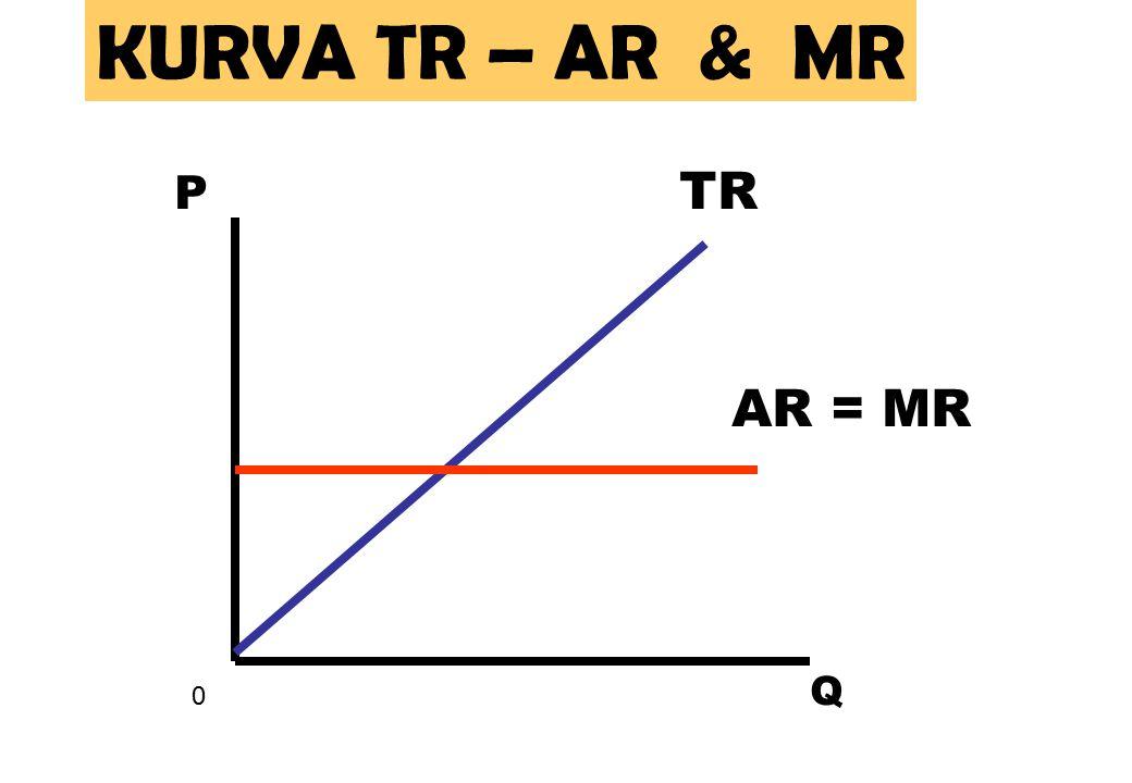 KURVA TR – AR & MR P TR AR = MR Q