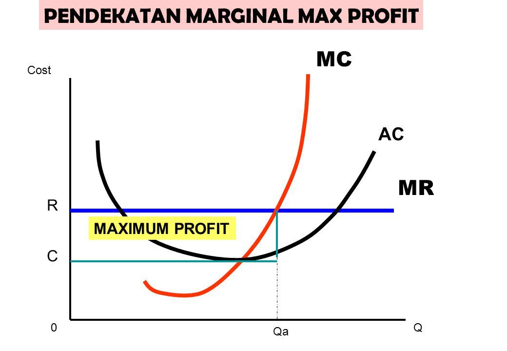 PENDEKATAN MARGINAL MAX PROFIT
