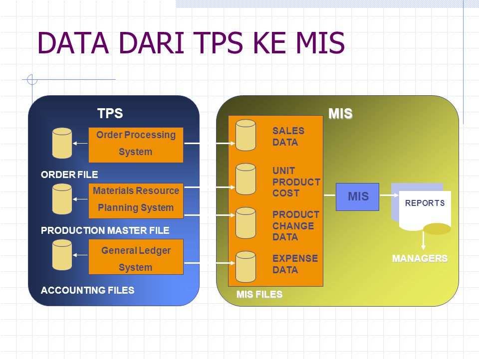 DATA DARI TPS KE MIS MIS TPS MIS FILES SALES DATA UNIT PRODUCT COST