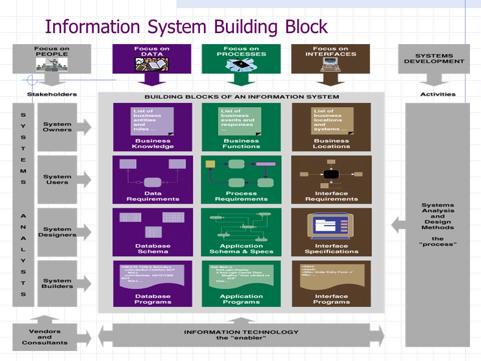 Information System Building Block