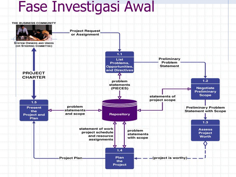 Fase Investigasi Awal