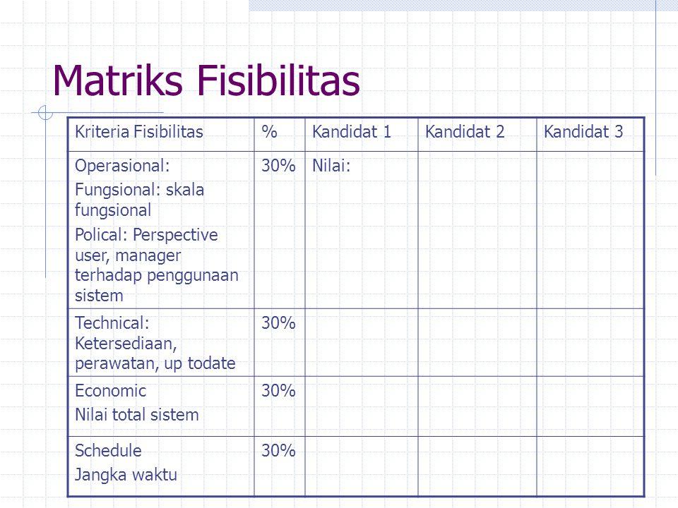 Matriks Fisibilitas Kriteria Fisibilitas % Kandidat 1 Kandidat 2