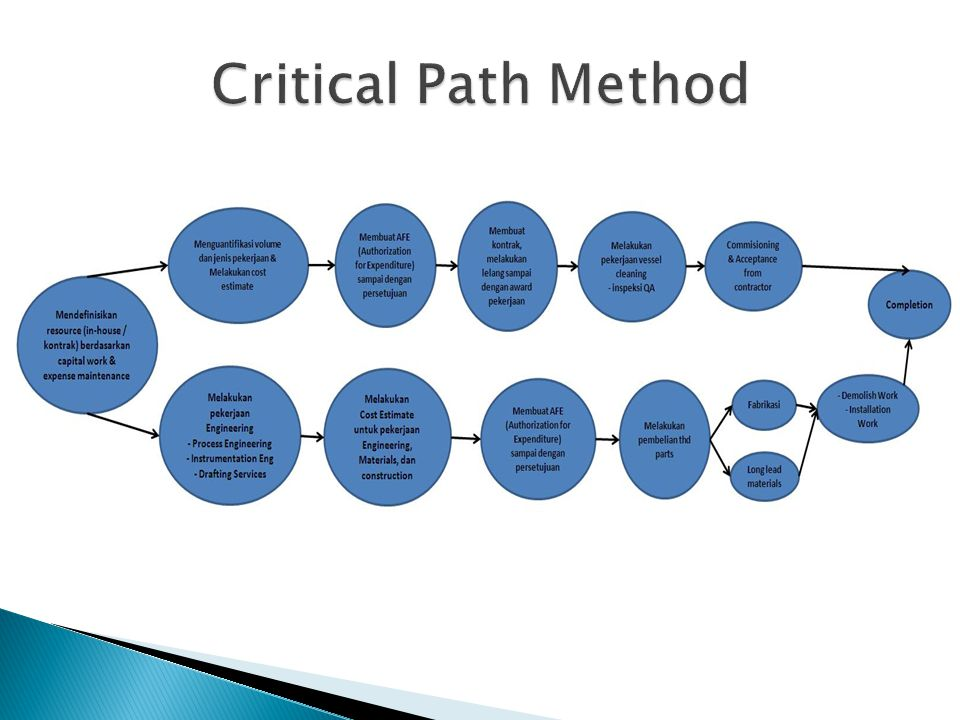 cpm or critical path method essay The tools you need to write a quality essay or critical path analysis after project scheduling are network analysis and the critical path method of.