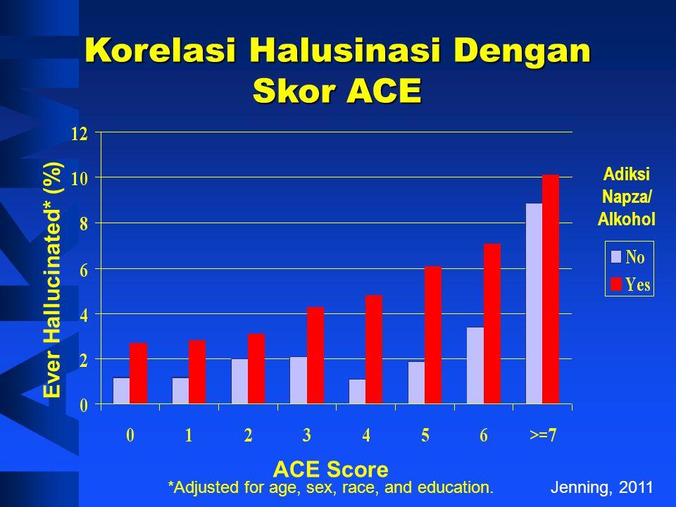 Korelasi Halusinasi Dengan Skor ACE