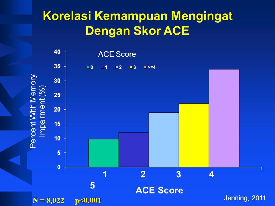 Korelasi Kemampuan Mengingat Dengan Skor ACE