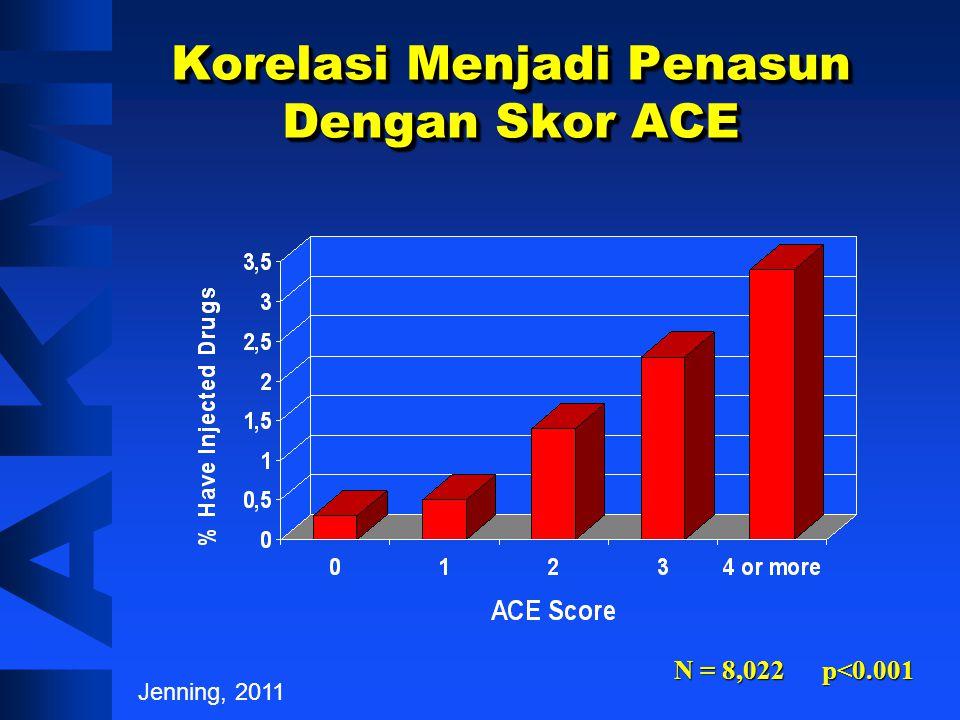 Korelasi Menjadi Penasun Dengan Skor ACE