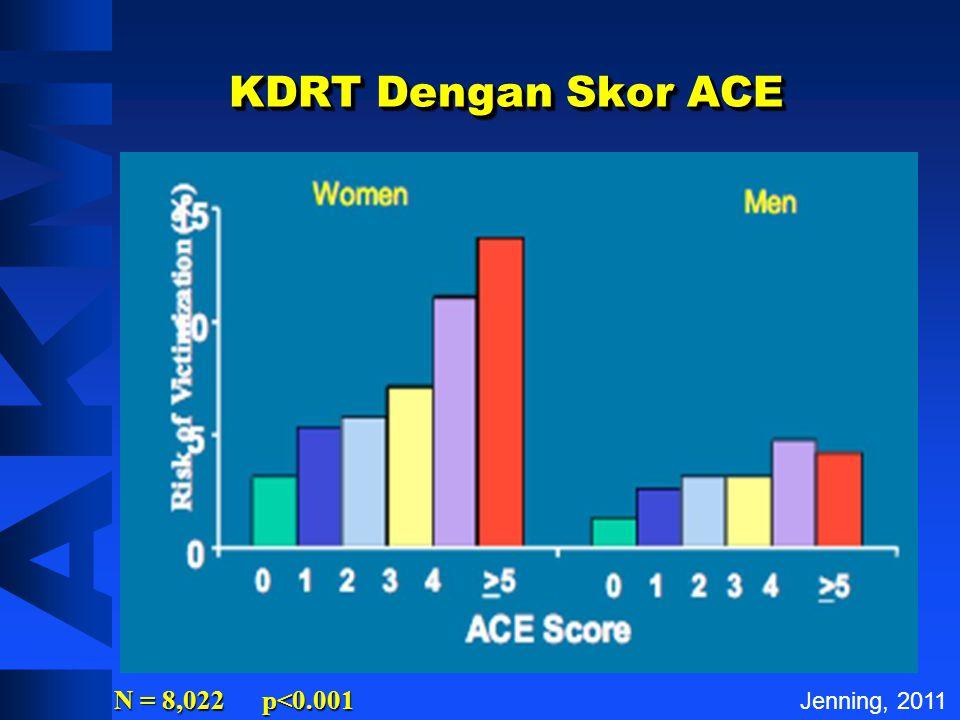KDRT Dengan Skor ACE N = 8,022 p<0.001 Jenning, 2011